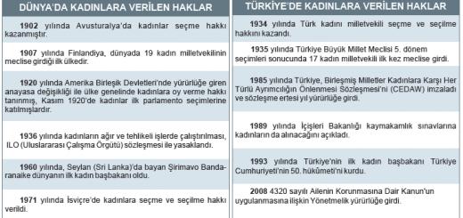 Dünyada ve Türkiye'de kadın hakları