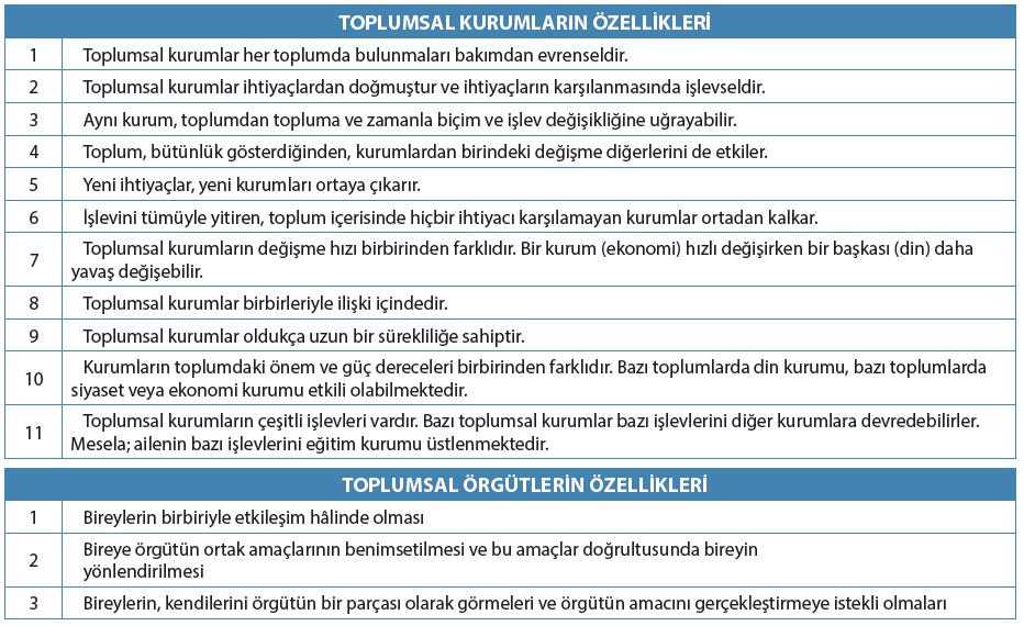 Toplumsal kurumların özellikleri