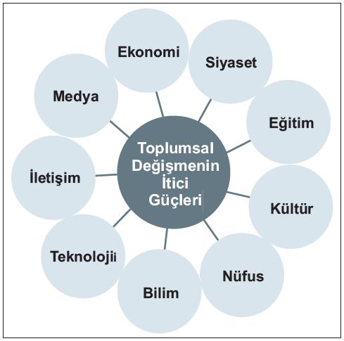 Türkiye'de Toplumsal Değişme Faktörleri