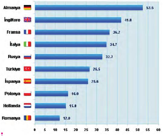 Avrupa Ülkelerinde İnternet Kullanımı ( 2011-milyon)