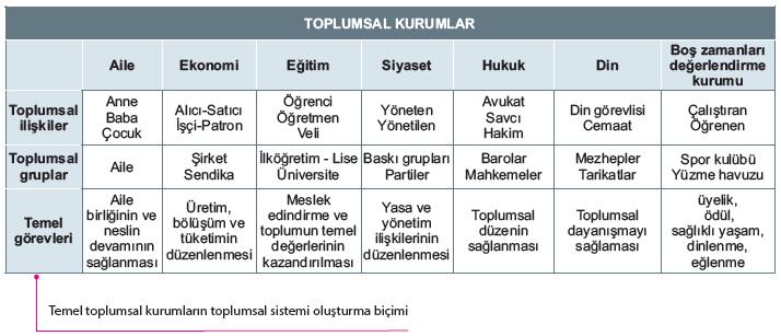 Toplumsal kurum ilişkileri - grupları -görevleri