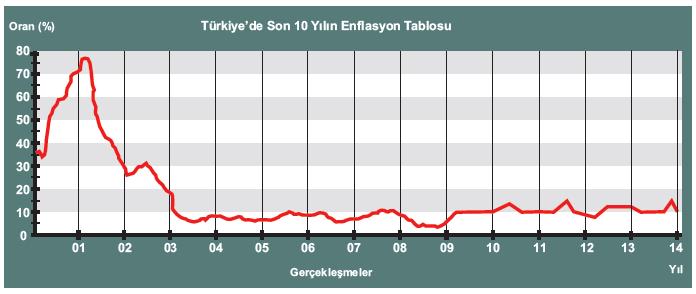 Türkiye'de Son 10 Yılın Enflasyon Tablosu